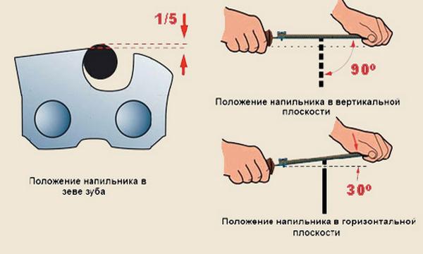 Схема проведения процедуры